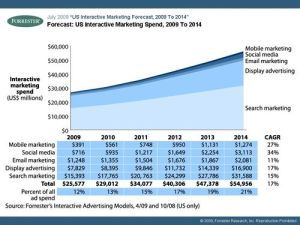 Forrester Forecast:  US Interactive Marketing Spend, 2009 To 2014