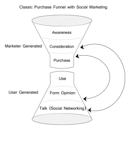 Classic Purchase Funnel with Social Networking